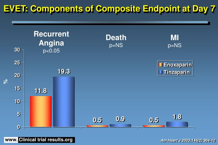 EVET: Components of Composite Endpoint at Day 7