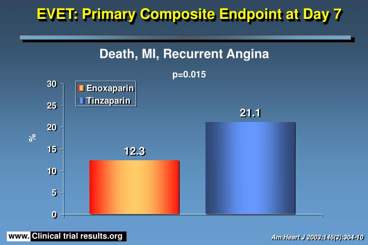 Evet primary composite endpoint at day 7