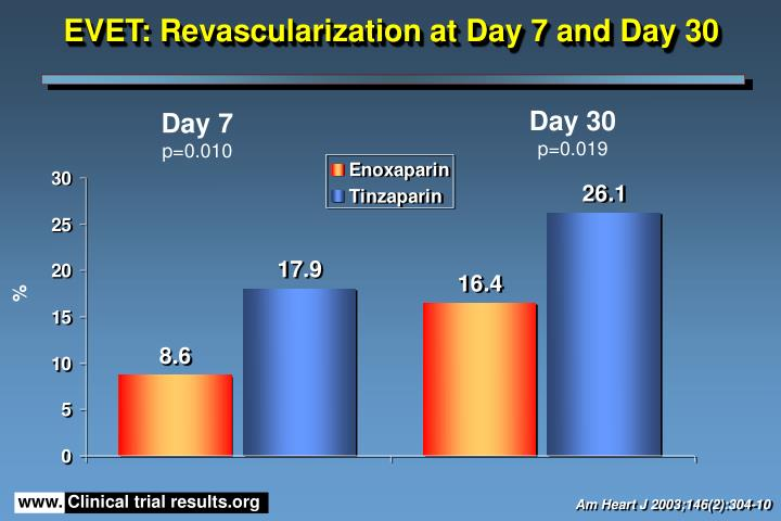 EVET: Revascularization at Day 7 and Day 30