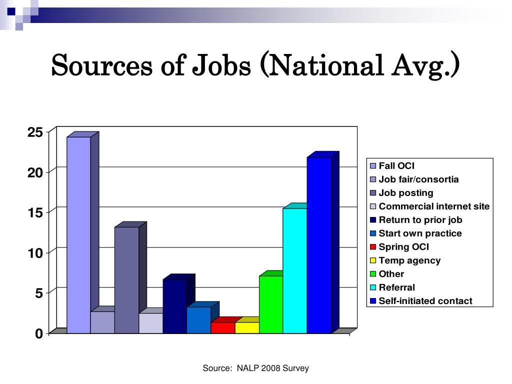PPT - Job Search Strategies Workshop PowerPoint Presentation