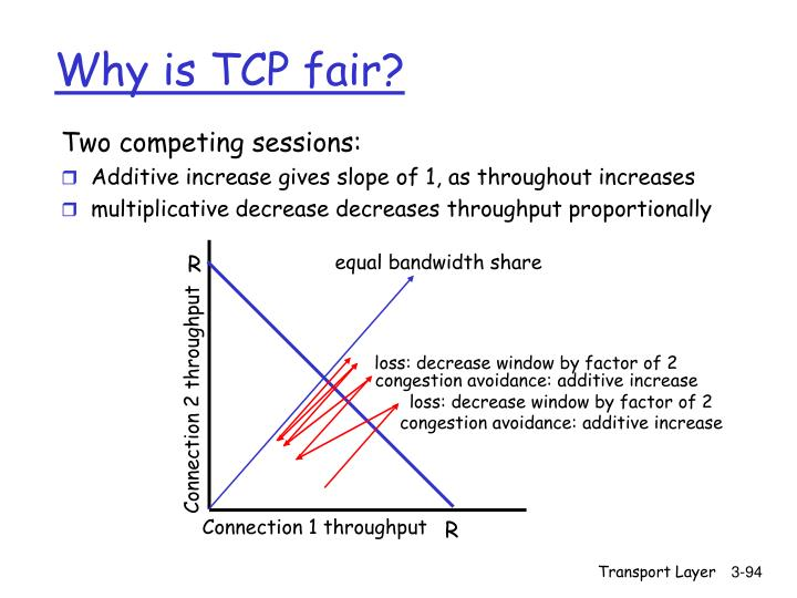 Two competing sessions: