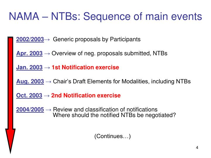 NAMA – NTBs: Sequence of main events