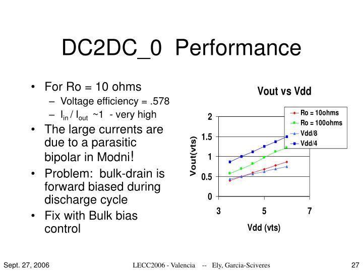 DC2DC_0  Performance