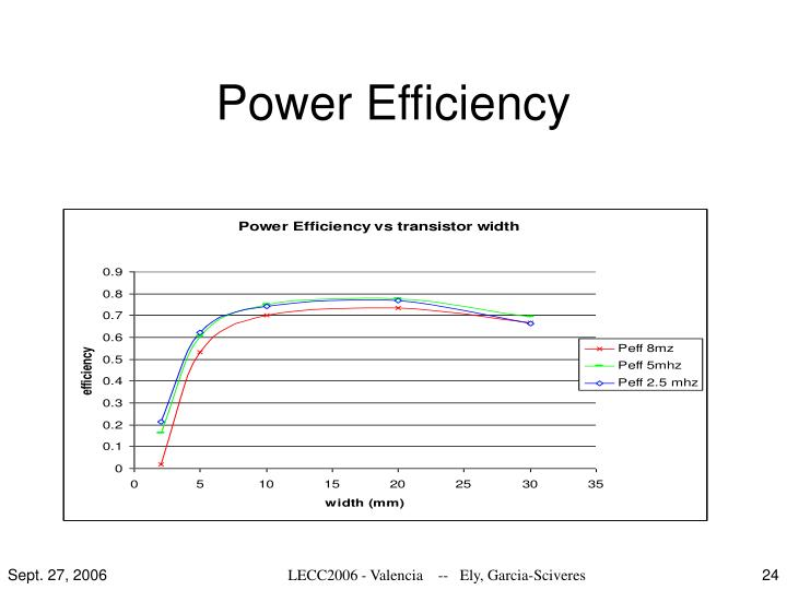 Power Efficiency