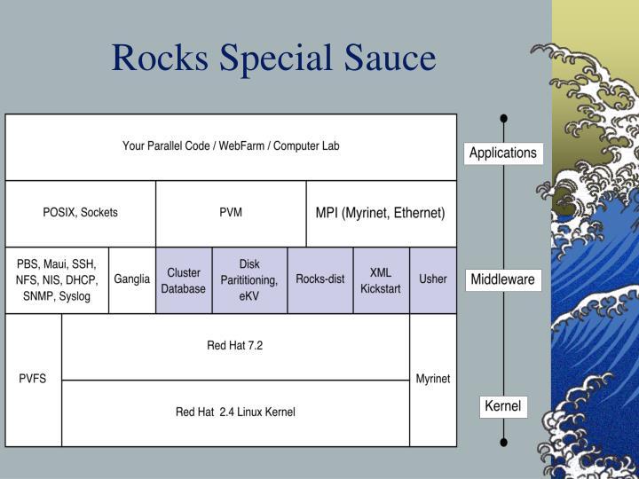 Rocks Special Sauce
