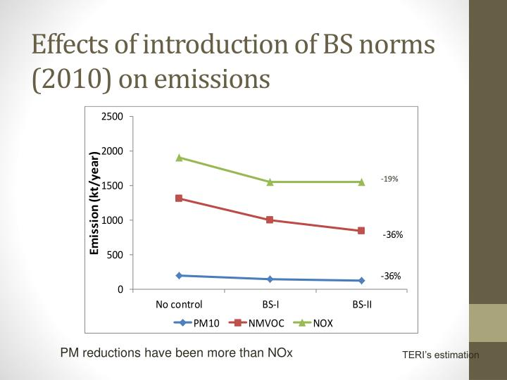 Effects of introduction of BS norms (2010