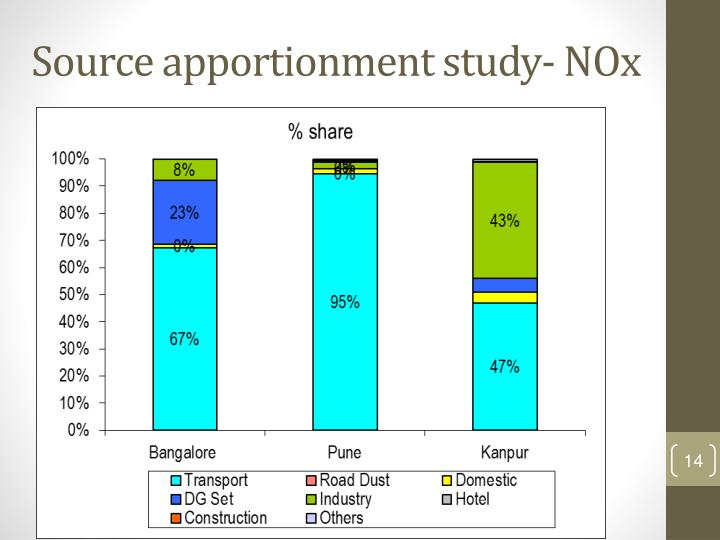 Source apportionment study-