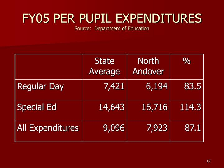 FY05 PER PUPIL EXPENDITURES