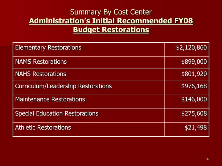 Summary By Cost Center
