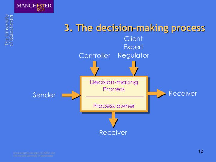 3. The decision-making process