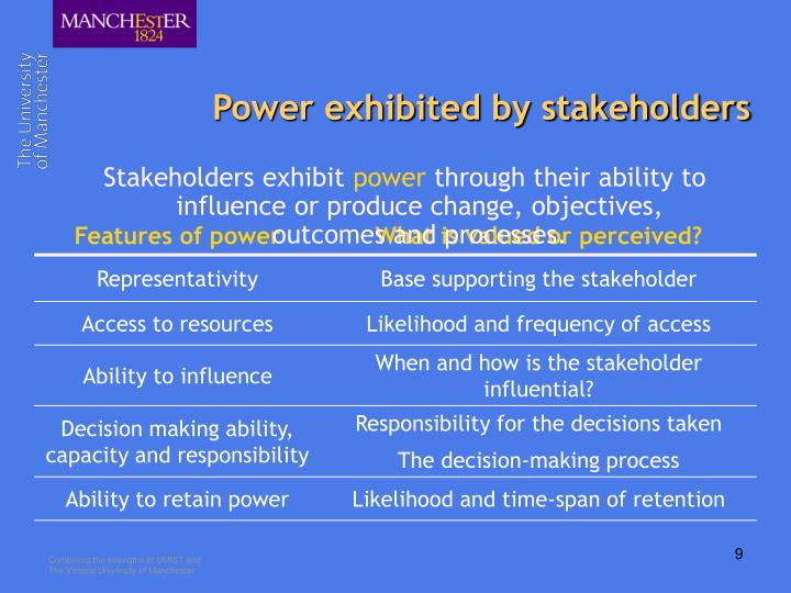 Power exhibited by stakeholders