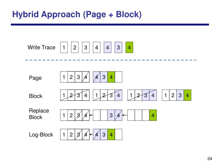 Hybrid Approach (Page + Block)