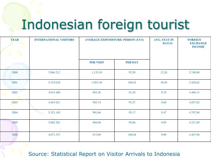 Indonesian foreign tourist