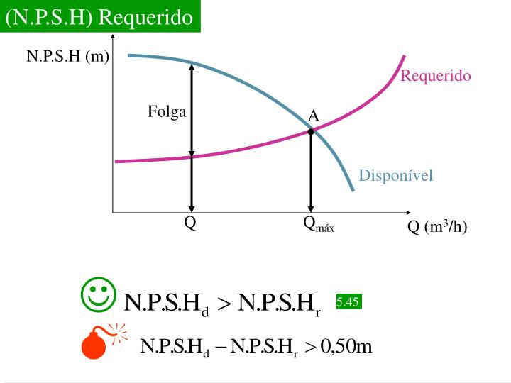 (N.P.S.H) Requerido