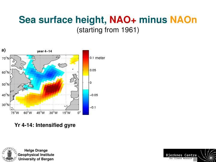 Sea surface height,
