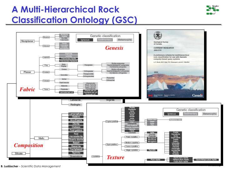 A Multi-Hierarchical Rock