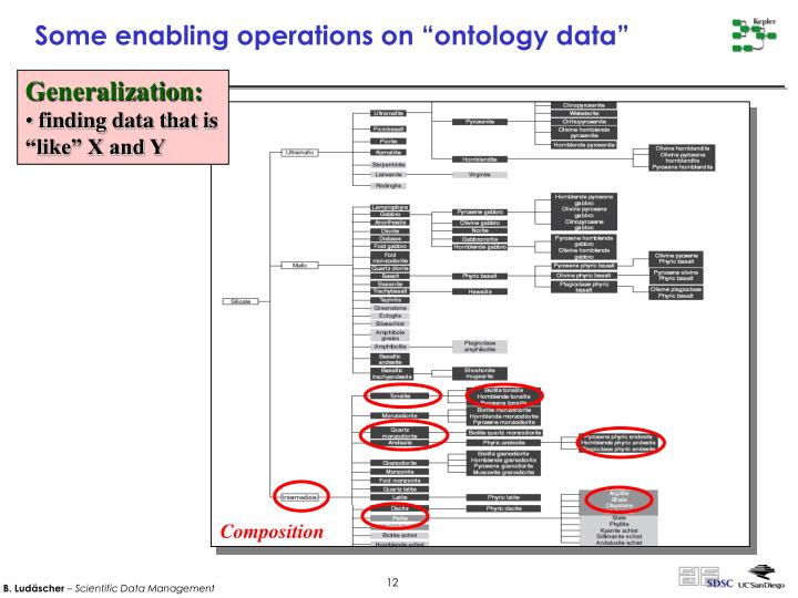 """Some enabling operations on """"ontology data"""""""