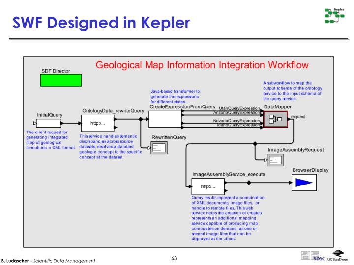 SWF Designed in Kepler