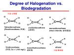 degree of halogenation vs biodegradation