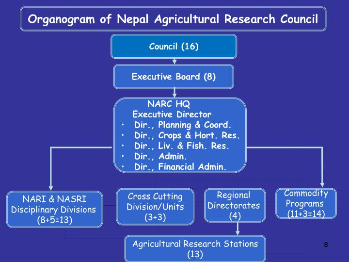 Organogram of Nepal Agricultural Research Council