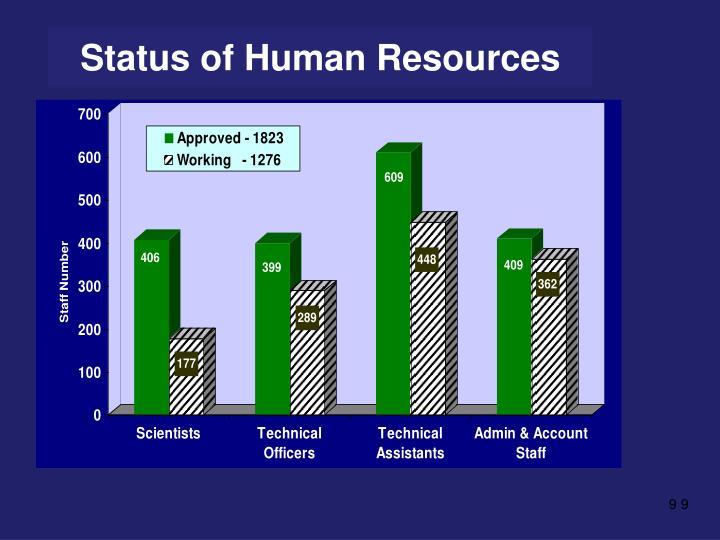 Status of Human Resources