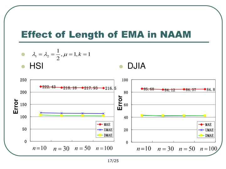 Effect of Length of EMA in NAAM