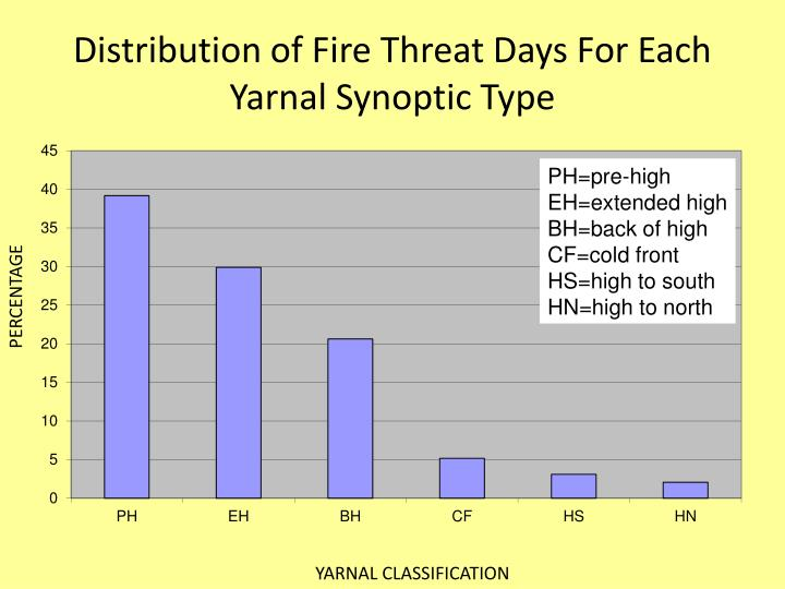 Distribution of Fire Threat Days For Each Yarnal Synoptic Type