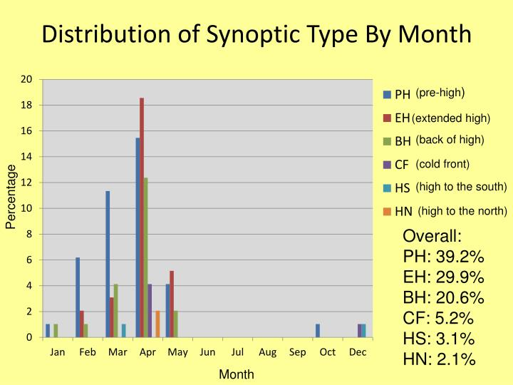 Distribution of Synoptic Type By Month