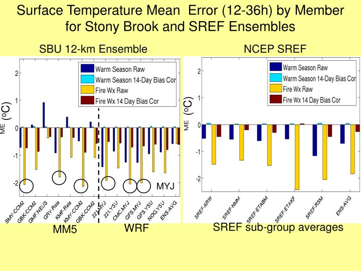 Surface Temperature Mean  Error (12-36h) by Member
