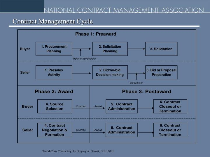 Contract Management Cycle
