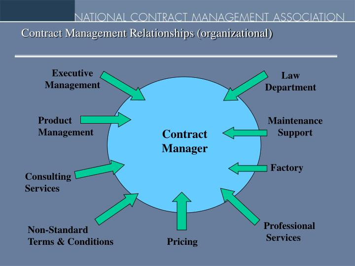 Contract Management Relationships (organizational)