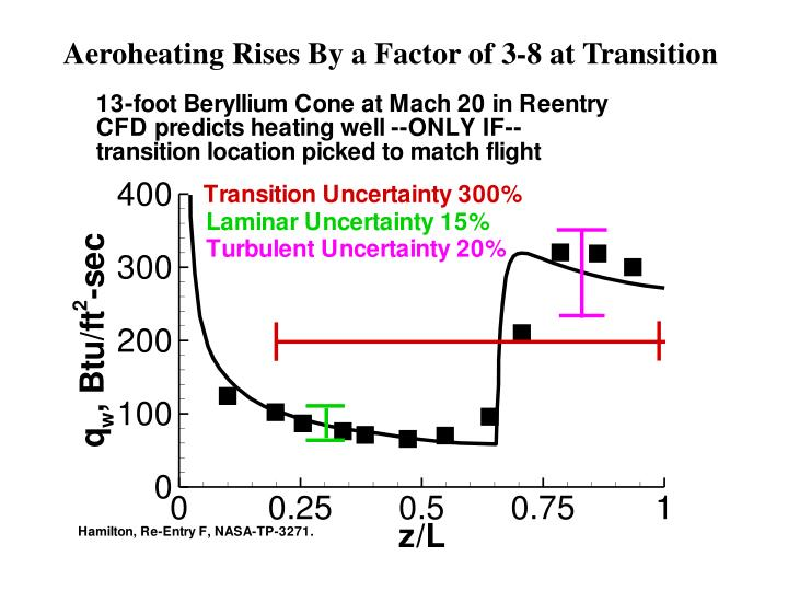 Aeroheating Rises By a Factor of 3-8 at Transition