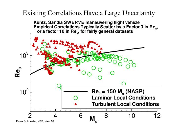 Existing Correlations Have a Large Uncertainty