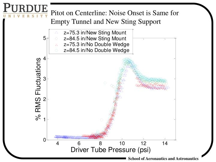 Pitot on Centerline: Noise Onset is Same for Empty Tunnel and New Sting Support