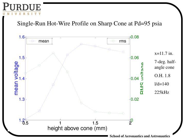 Single-Run Hot-Wire Profile on Sharp Cone at Pd=95 psia