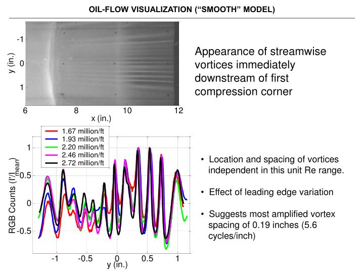 """OIL-FLOW VISUALIZATION (""""SMOOTH"""" MODEL)"""