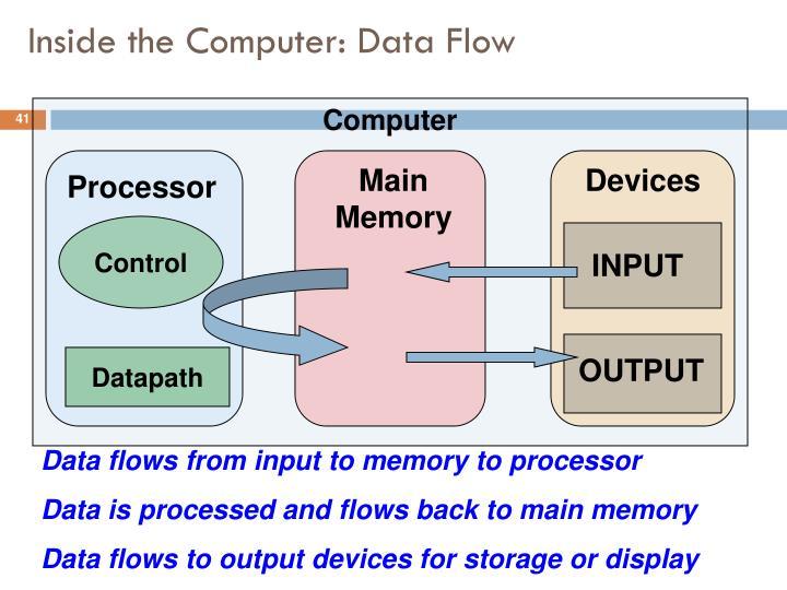 Inside the Computer: Data Flow
