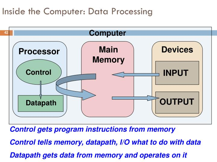 Inside the Computer: Data Processing