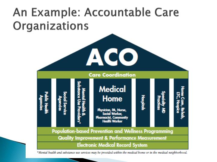 An Example: Accountable Care Organizations