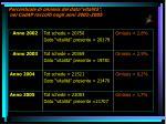 percentuale di omissis del dato vitalit nei cedap raccolti negli anni 2002 2005