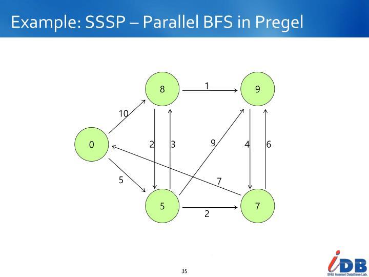 Example: SSSP – Parallel BFS in