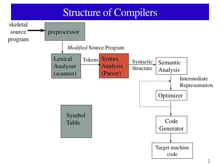 Structure of compilers