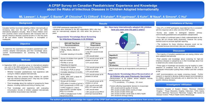 A CPSP Survey on Canadian Paediatricians' Experience and Knowledge