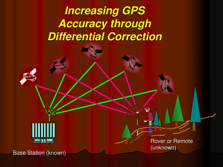 Increasing GPS Accuracy through