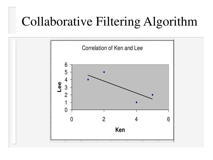 Collaborative Filtering Algorithm