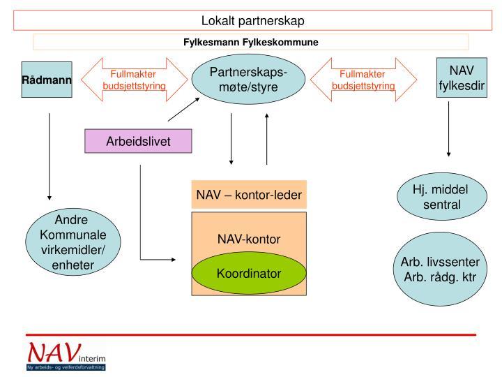 Lokalt partnerskap