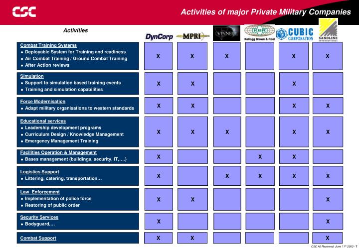 Activities of major Private Military Companies