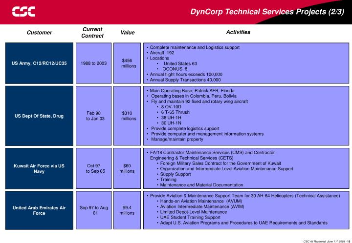 DynCorp Technical Services Projects (2/3)