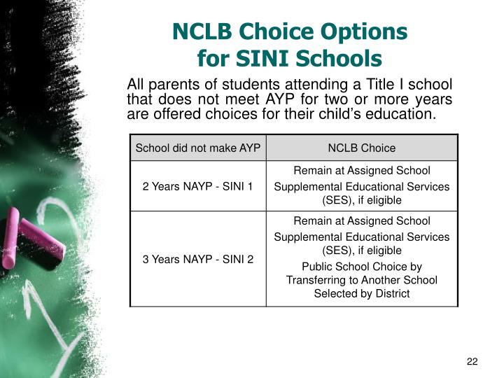 NCLB Choice Options