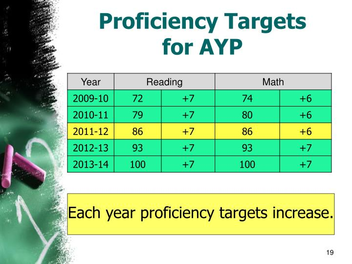 Proficiency Targets